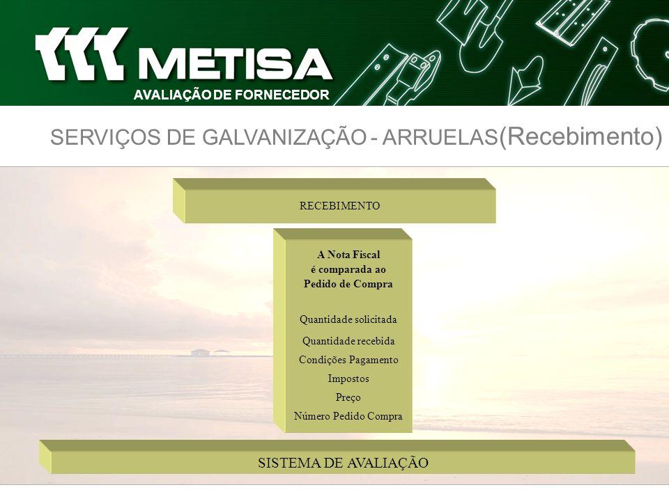 SERVIÇOS DE GALVANIZAÇÃO - ARRUELAS (Recebimento) AVALIAÇÃO DE FORNECEDOR