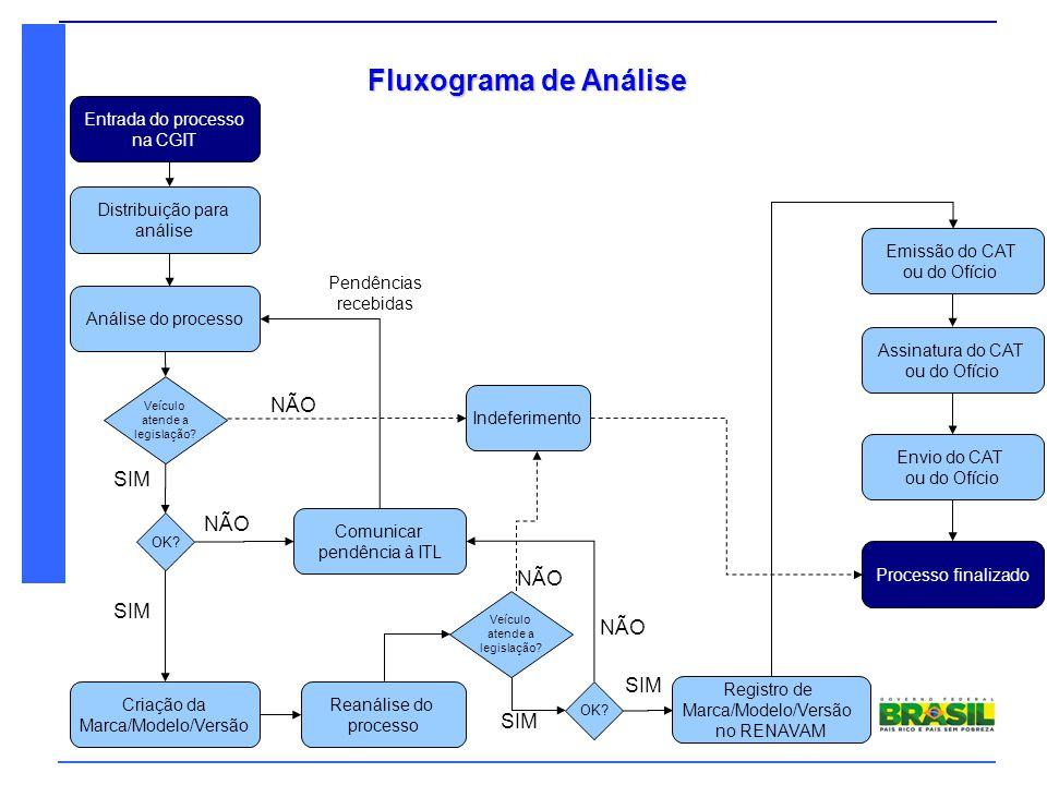 Denatran Ministério das Cidades Fluxograma de Análise Pendências recebidas Distribuição para análise Análise do processo Comunicar pendência à ITL Cri