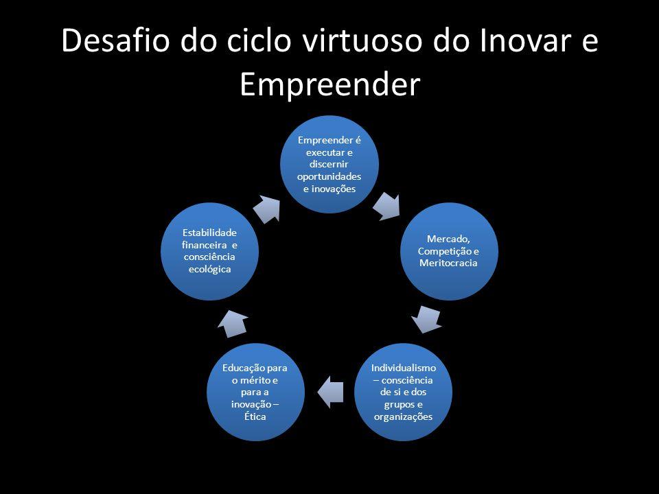 Desafio do ciclo virtuoso do Inovar e Empreender Empreender é executar e discernir oportunidades e inovações Mercado, Competição e Meritocracia Indivi