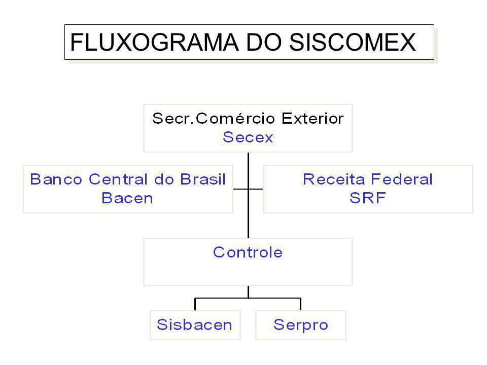 FLUXOGRAMA DO SISCOMEX