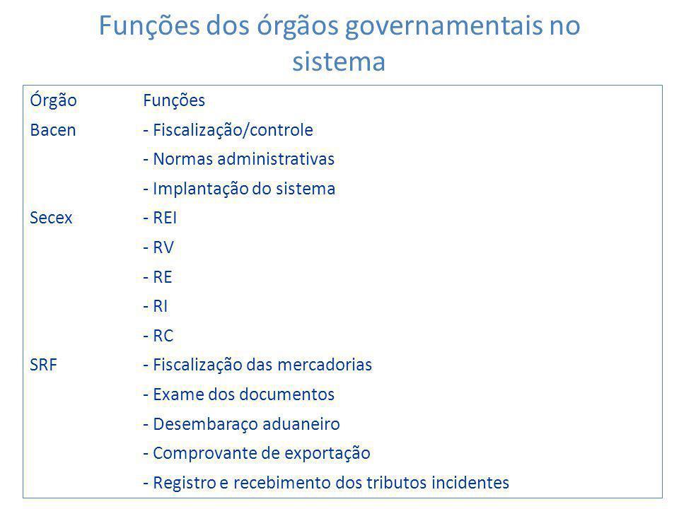 ÓrgãoFunções Bacen- Fiscalização/controle - Normas administrativas - Implantação do sistema Secex- REI - RV - RE - RI - RC SRF- Fiscalização das merca