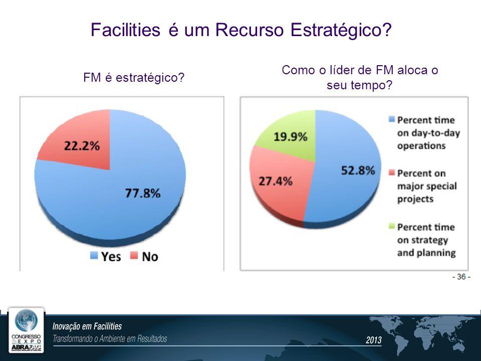 Facilities é um Recurso Estratégico? FM é estratégico? Como o líder de FM aloca o seu tempo?
