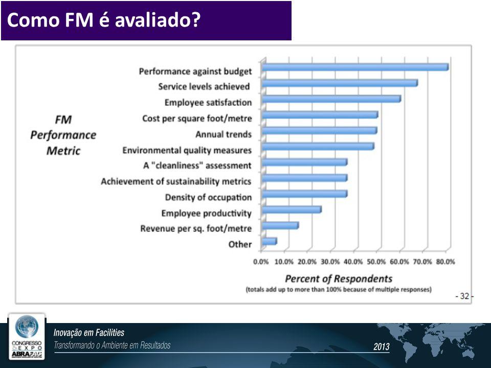 Como FM é avaliado?