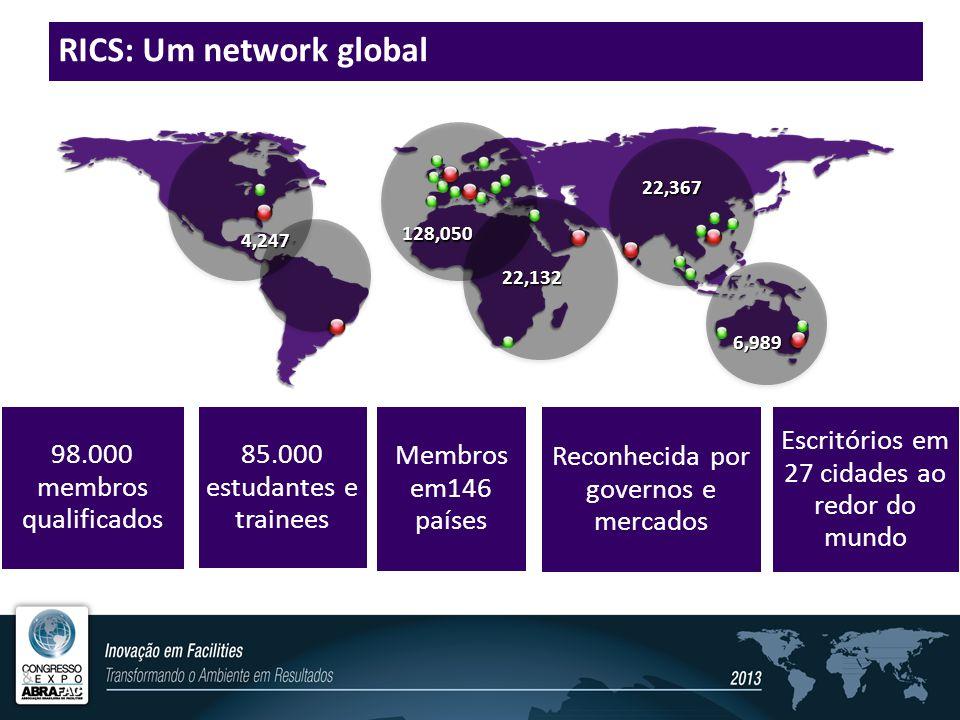 RICS: Um network global 4,247 128,050 22,132 22,367 6,989 98.000 membros qualificados 85.000 estudantes e trainees Membros em146 países Reconhecida por governos e mercados Escritórios em 27 cidades ao redor do mundo