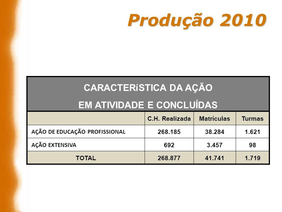 Produção 2010 CARACTERíSTICA DA AÇÃO EM ATIVIDADE E CONCLUÍDAS C.H. RealizadaMatrículasTurmas AÇÃO DE EDUCAÇÃO PROFISSIONAL 268.18538.2841.621 AÇÃO EX