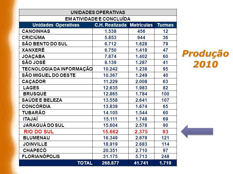 Produção2010 UNIDADES OPERATIVAS EM ATIVIDADE E CONCLUÍDA Unidades OperativasC.H. RealizadaMatrículasTurmas CANOINHAS1.53845612 CRICIÚMA5.85394436 SÃO