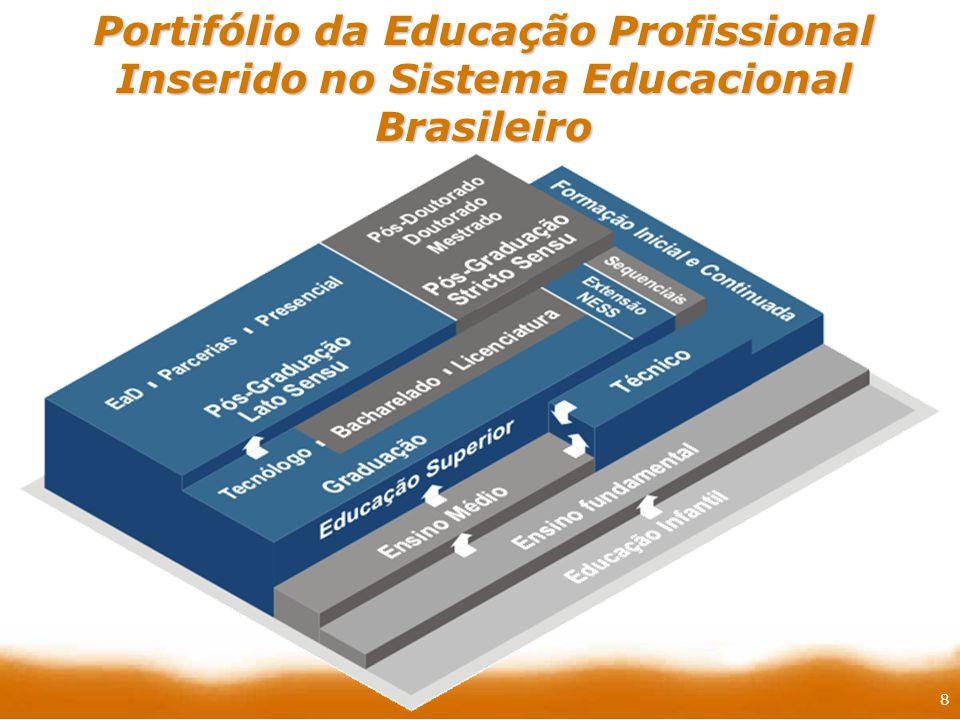 8 Portifólio da Educação Profissional Inserido no Sistema Educacional Brasileiro