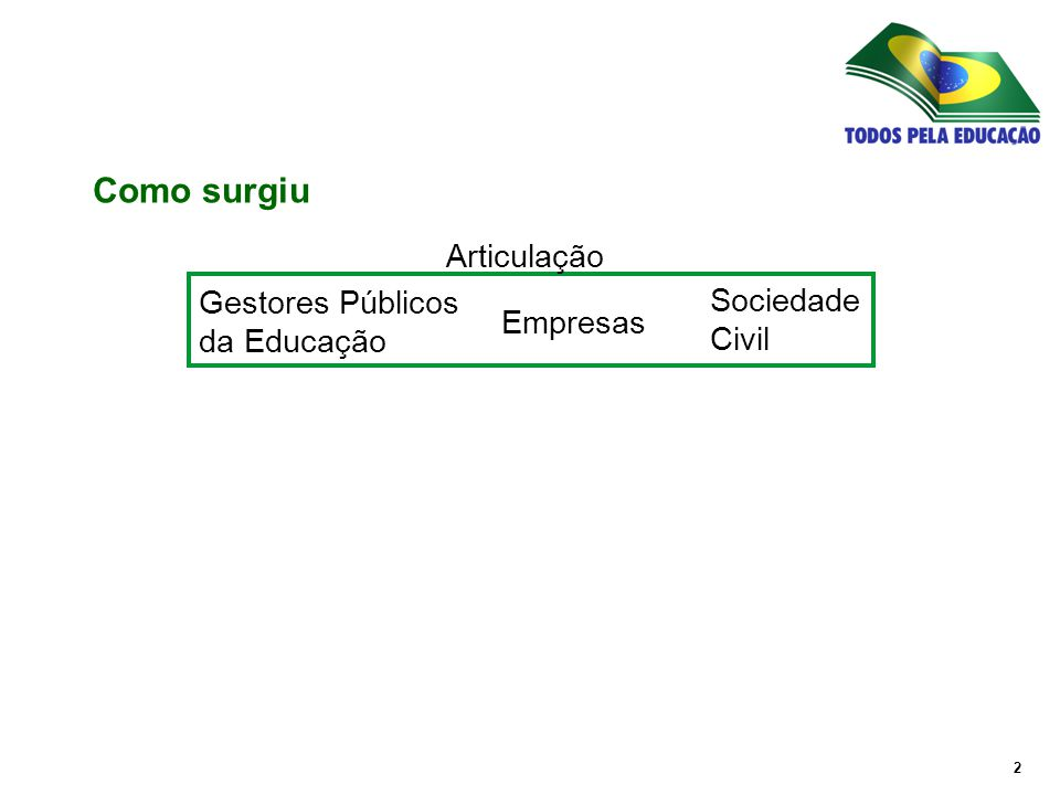 3 Gestores Públicos da Educação Empresas Sociedade Civil Projeto de nação, com a participação de toda a sociedade brasileira Como surgiu Aliança