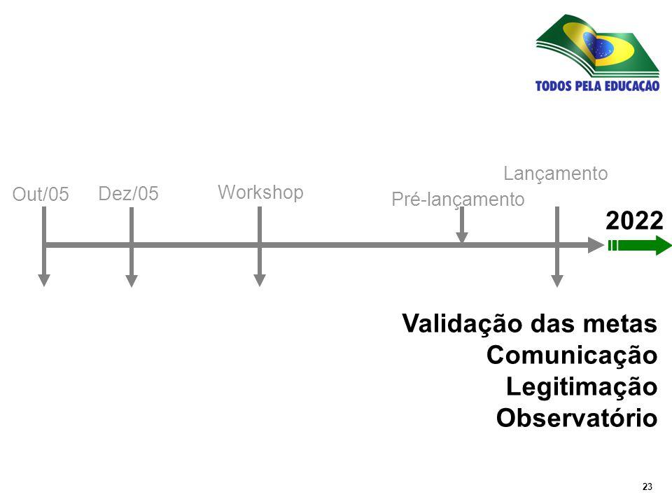 23 Out/05 Dez/05 Workshop Pré-lançamento Lançamento 2022 Validação das metas Comunicação Legitimação Observatório