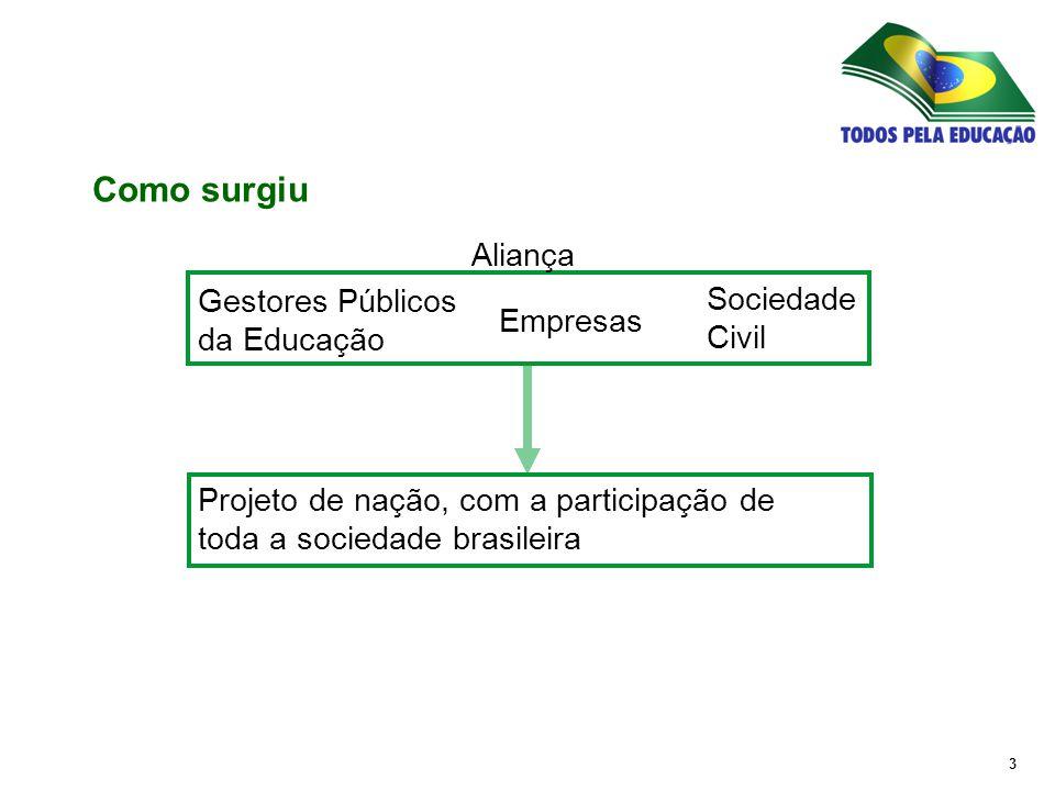 4 Gestores Públicos da Educação Empresas Sociedade Civil Projeto de nação, com a participação de toda a sociedade brasileira Demanda por educação de qualidade Como surgiu Aliança