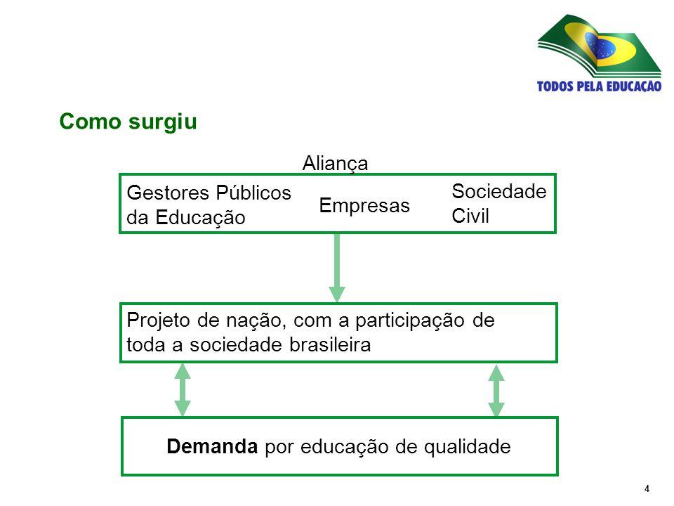 5 O Compromisso Todos pela Educação é uma aliança dos esforços da sociedade civil, da iniciativa privada e de governos em um projeto para melhorar a qualidade da educação pública do Brasil.