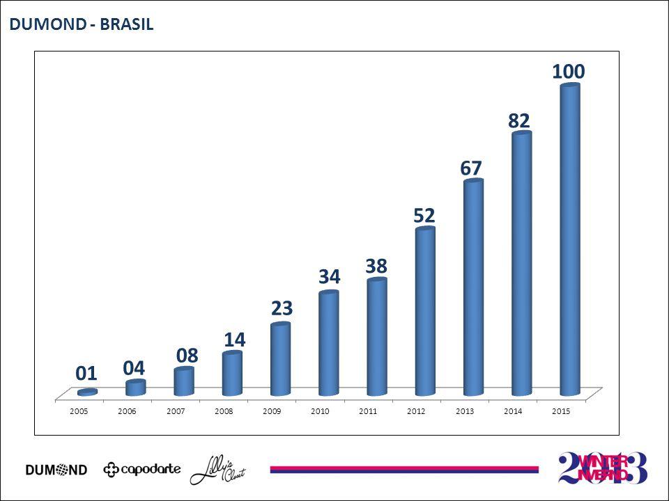 DUMOND - BRASIL 01 04 08 14 23 34 38 52 67 82 100