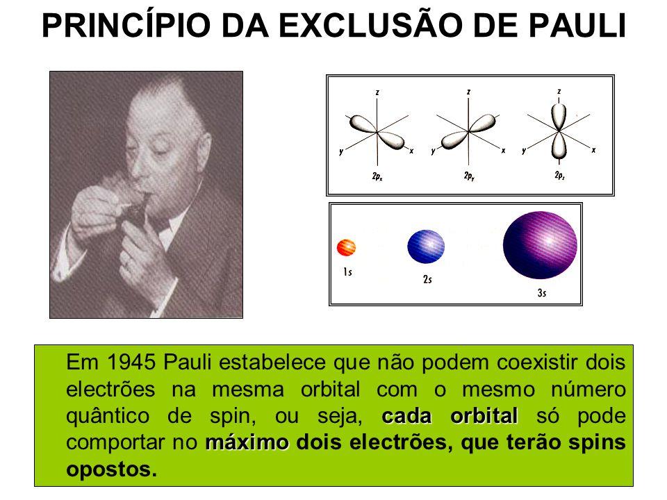 PRINCÍPIO DA EXCLUSÃO DE PAULI cada orbital máximo Em 1945 Pauli estabelece que não podem coexistir dois electrões na mesma orbital com o mesmo número quântico de spin, ou seja, cada orbital só pode comportar no máximo dois electrões, que terão spins opostos.