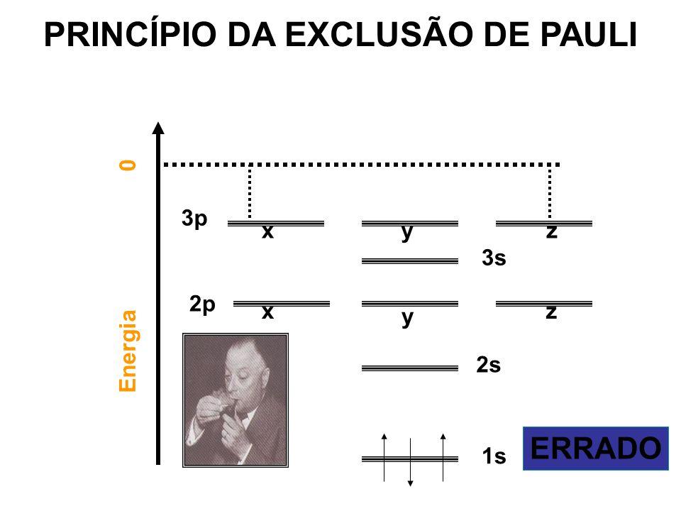 Energia 0 1s 2s 2p 3s x 3p zyx y z ERRADO PRINCÍPIO DA EXCLUSÃO DE PAULI