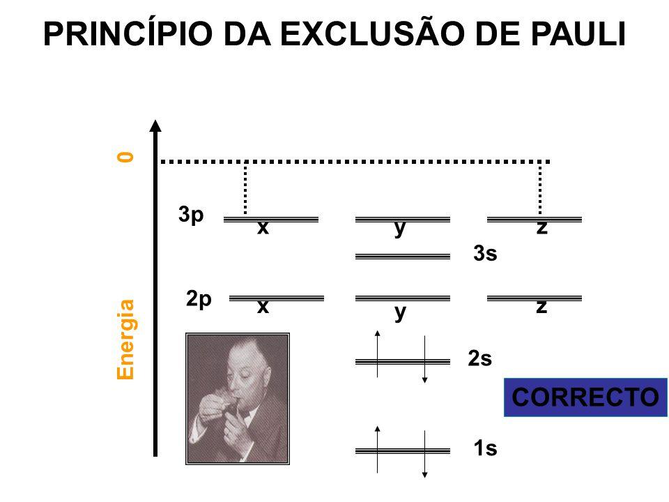 Energia 0 1s 2s 2p 3s x 3p zyx y z CORRECTO PRINCÍPIO DA EXCLUSÃO DE PAULI