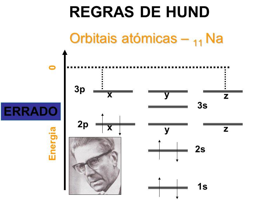 Orbitais atómicas – 11 Na Energia 0 1s 2s 2p 3s x 3p z yx y z ERRADO REGRAS DE HUND