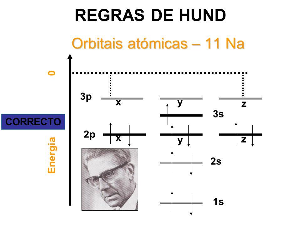 Energia 0 1s 2s 2p 3s x 3p z yx y z CORRECTO Orbitais atómicas – 11 Na REGRAS DE HUND