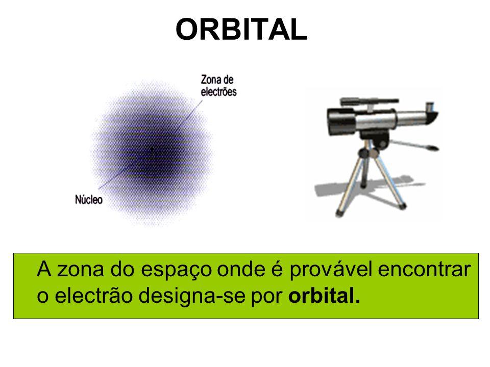 ORBITAL A zona do espaço onde é provável encontrar o electrão designa-se por orbital.
