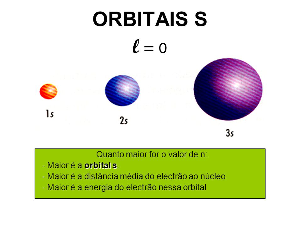 ORBITAIS S Quanto maior for o valor de n: orbital s - Maior é a orbital s. - Maior é a distância média do electrão ao núcleo - Maior é a energia do el