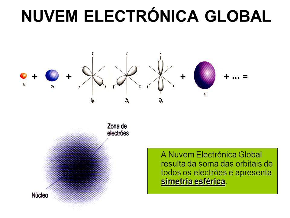 NUVEM ELECTRÓNICA GLOBAL + … = +++ simetria esférica A Nuvem Electrónica Global resulta da soma das orbitais de todos os electrões e apresenta simetria esférica.