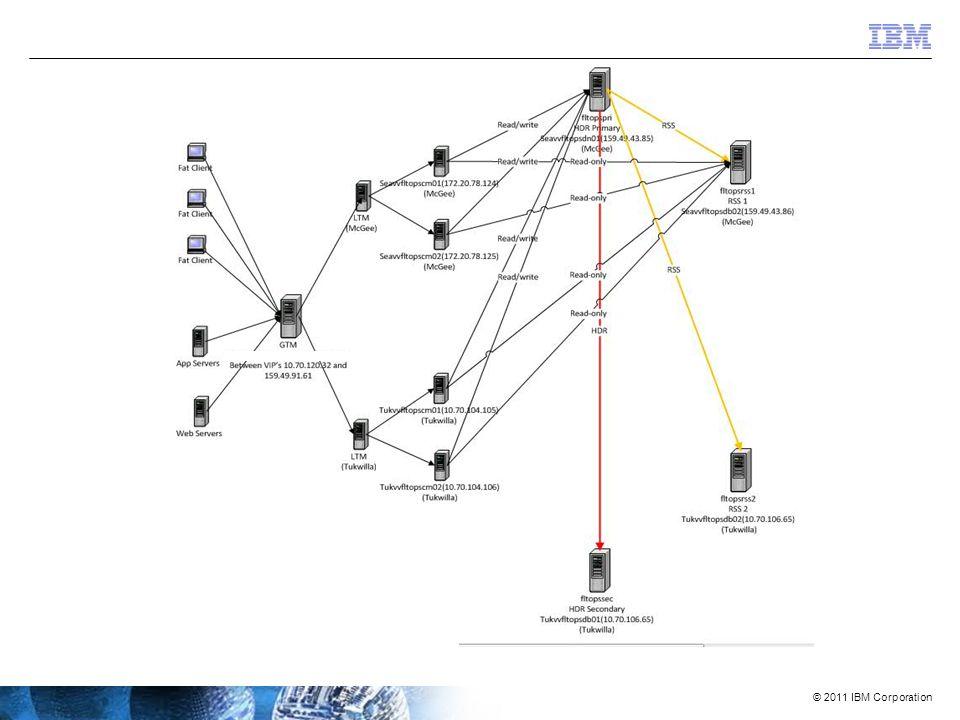 © 2011 IBM Corporation A replicação mais completa e escalável  Informix evoluiu a sua replicação a novos patamares de simplicidade, eficácia e interoperabilidade.