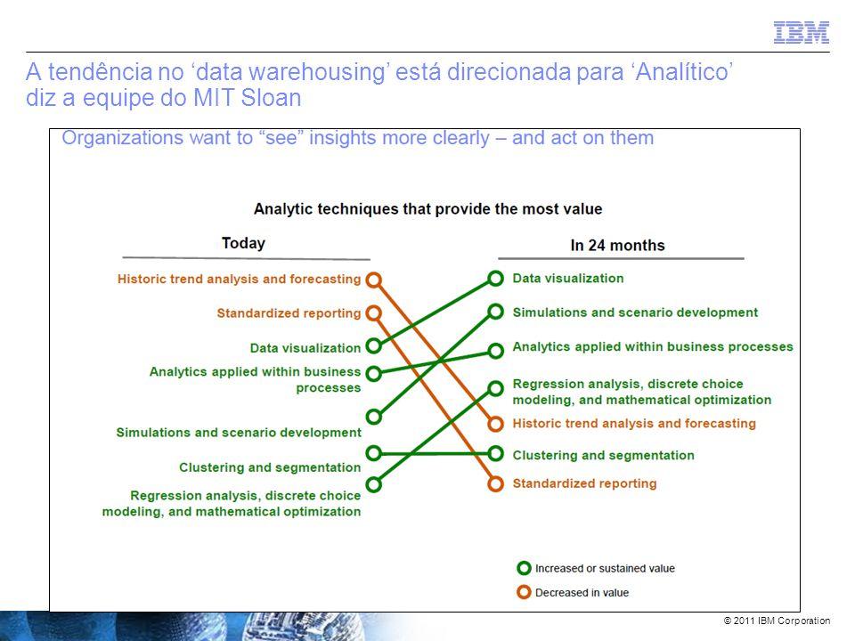 © 2011 IBM Corporation Informix Warehouse Accelerator De acordo com o artigo do IDC (Carl Olofson) – Fev. 2010 1ª Geração: –Bancos de dados proprietár