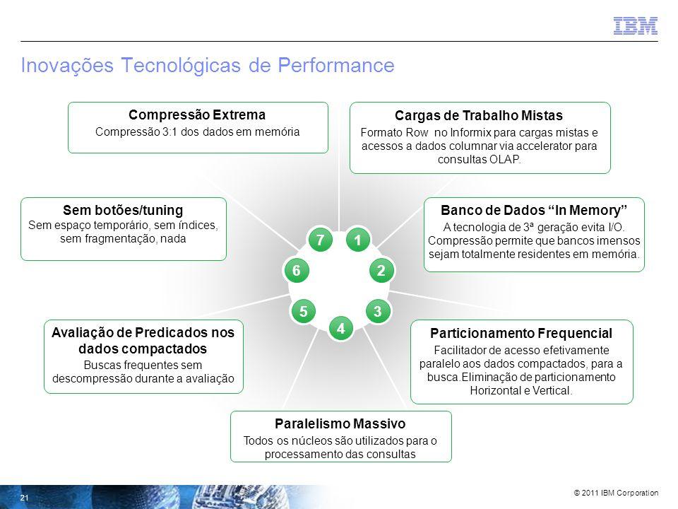 © 2011 IBM Corporation 20 INTRODUÇÃO: Informix Warehouse Accelerator A Tecnologia de Bancos de Dados de 3ª Geração está aqui Quais são as diferenças.