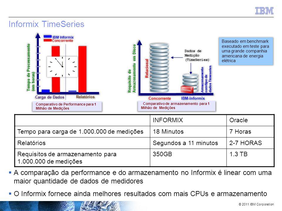 © 2011 IBM Corporation Sempre Flexível' – uma rápida revisão  A vida é muito mais do que a representação de colunas do tipo números, datas e texto.