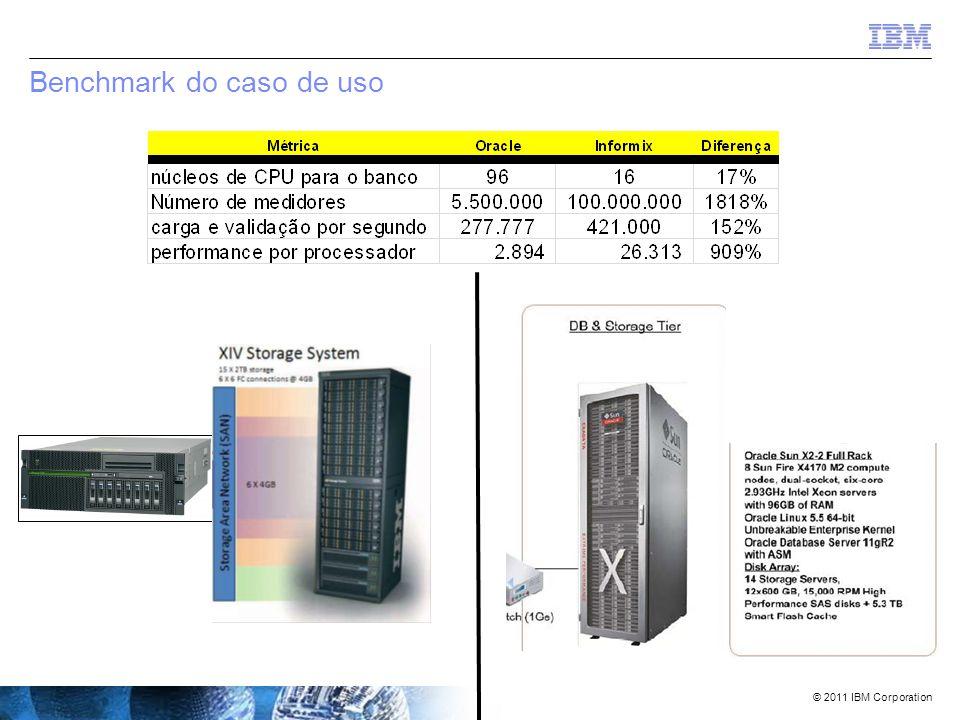 © 2011 IBM Corporation Então – todos adoram um bom comparativo………..