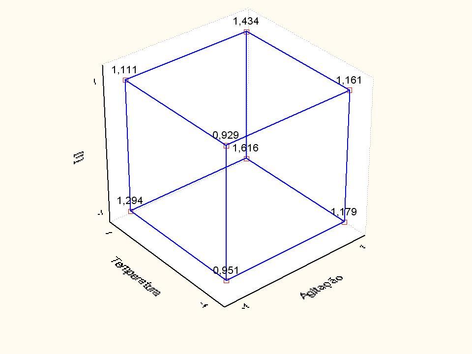 6 Componente EffectStd.Err.t(8) Mean/Interc.1,2093750,011405106,0373 (1)Agitação0,2762500,02281012,1107 (2)Temperatura0,3087500,02281013,5355 (3)[I]-0,1012500,022810-4,4388 1 by 20,0462500,0228102,0276 1 by 30,0012500,0228100,0548 2 by 3-0,0812500,022810-3,5620 1*2*30,0312500,0228101,3700