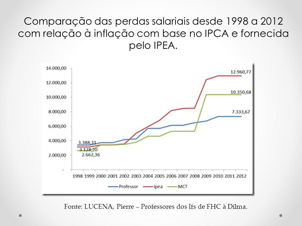 Comparação das perdas salariais desde 1998 a 2012 com relação à inflação com base no IPCA e fornecida pelo IPEA.