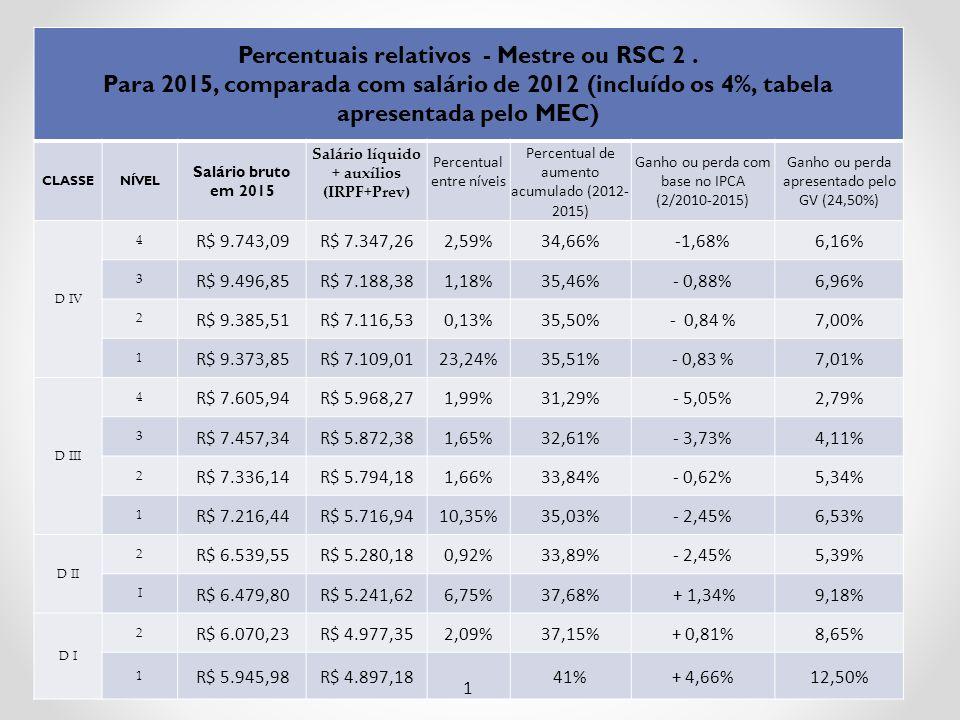 Percentuais relativos - Mestre ou RSC 2.