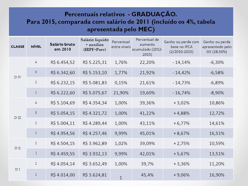 Percentuais relativos - GRADUAÇÃO.