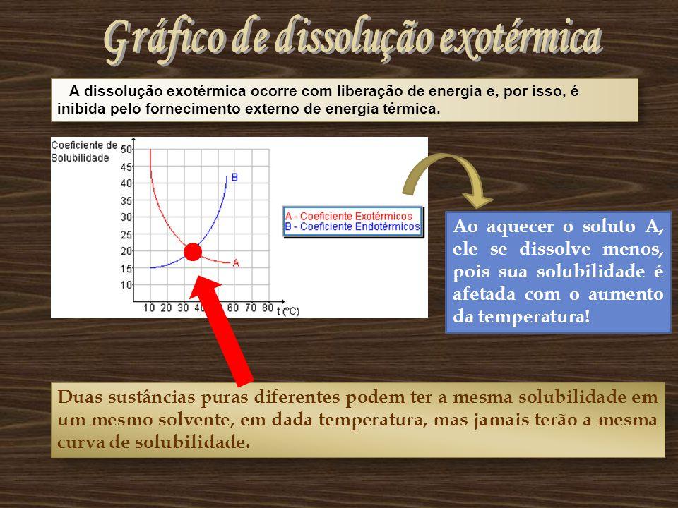 A dissolução exotérmica ocorre com liberação de energia e, por isso, é inibida pelo fornecimento externo de energia térmica.