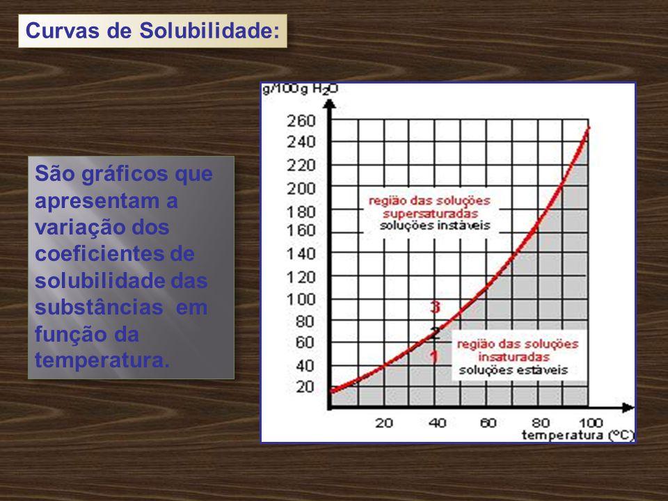 São gráficos que apresentam a variação dos coeficientes de solubilidade das substâncias em função da temperatura.