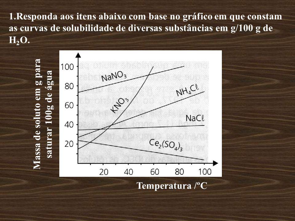 1.Responda aos itens abaixo com base no gráfico em que constam as curvas de solubilidade de diversas substâncias em g/100 g de H 2 O.