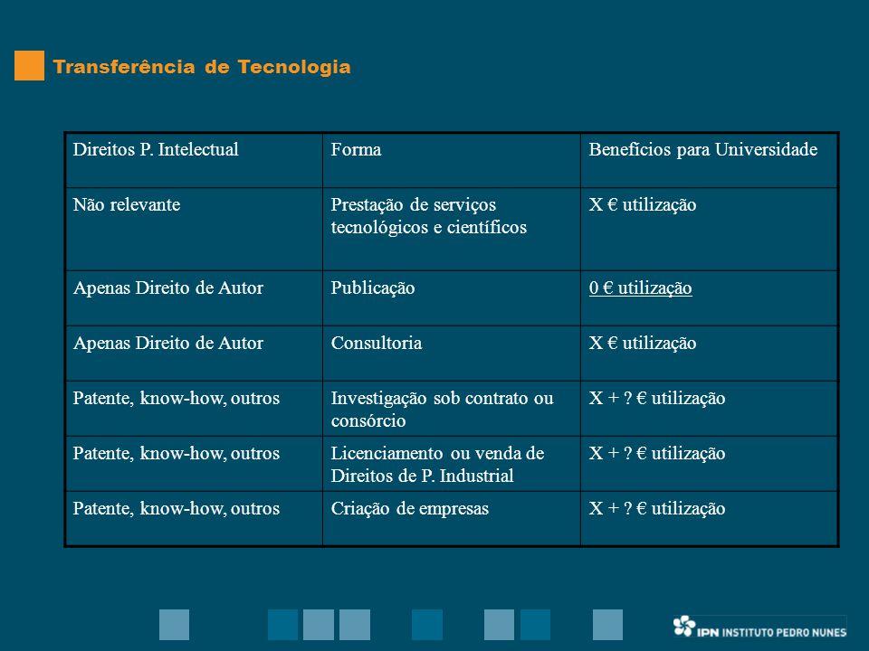 CONTACTOS Técnicos Nuno Silva, Economista, 239700970, nsilva@ipn.pt José Ricardo Aguilar, Jurista, 239700922, jraguilar@ipn.pt Morada Instituto Pedro Nunes, Rua Pedro Nunes 3030-199 Coimbra http://www.ipn.pt, info@ipn.pt Fax: 239700912, Tel: 239700900 O GAPI funciona no Edifício Sul, horário normal do IPN (9H00-18H00)