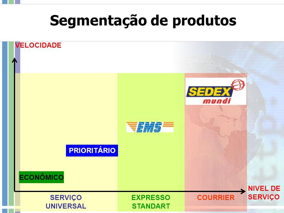 Segmentação de produtos COURRIEREXPRESSO STANDART SERVIÇO UNIVERSAL PRIORITÁRIO ECONÔMICO VELOCIDADE NIVEL DE SERVIÇO