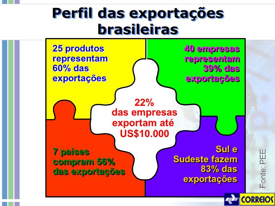 Perfil das exportações brasileiras Fonte: PEE 40 empresas representam 39% das exportações 22% das empresas exportam até US$10.000 25 produtos representam 60% das exportações 7 países compram 56% das exportações Sul e Sudeste fazem 83% das exportações Sul e Sudeste fazem 83% das exportações