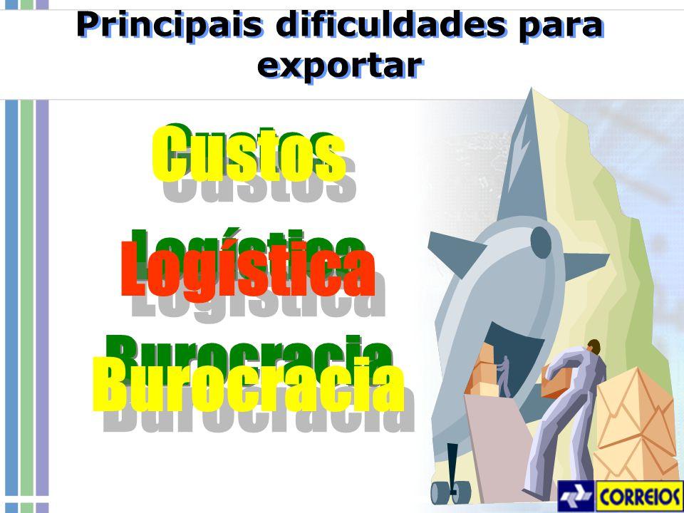 Custos Logística Burocracia Custos Logística Burocracia Principais dificuldades para exportar Custos Logística Burocracia Custos Logística Burocracia