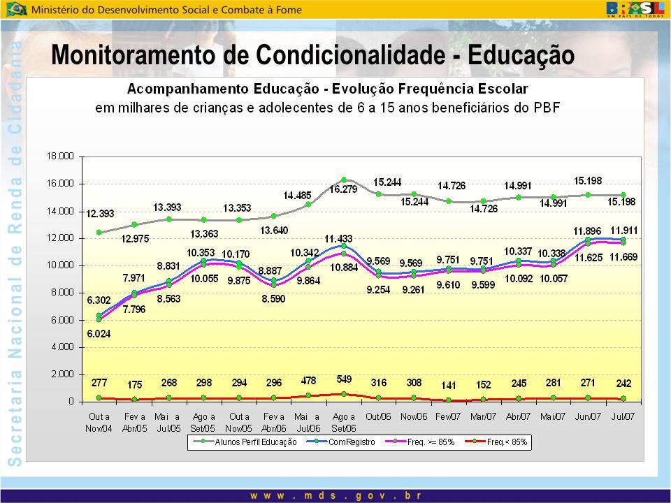 Monitoramento de Condicionalidade - Educação
