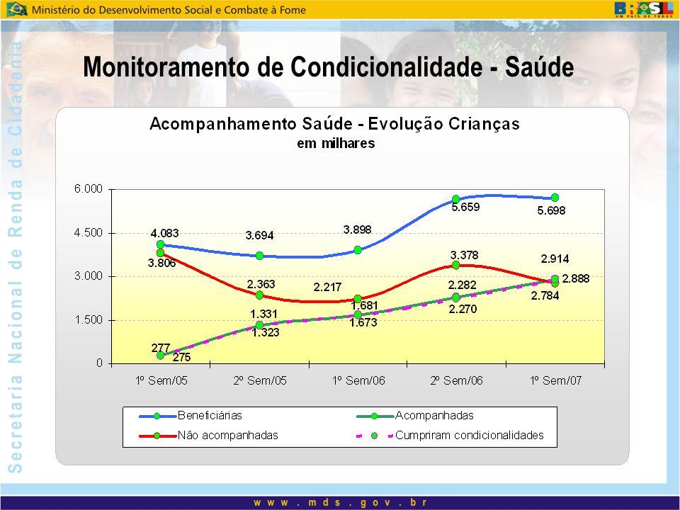 Monitoramento de Condicionalidade - Saúde