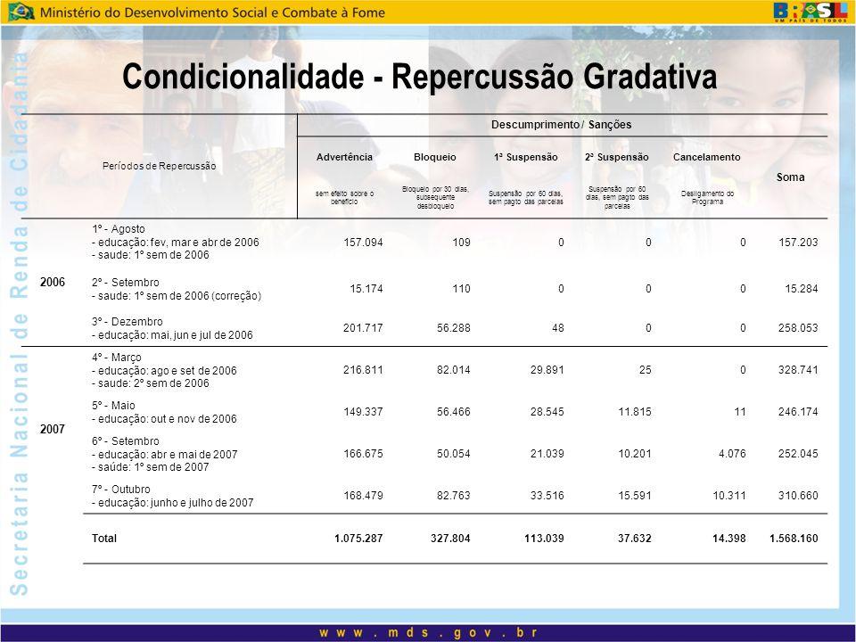 Condicionalidade - Repercussão Gradativa Períodos de Repercussão Descumprimento / Sanções AdvertênciaBloqueio1ª Suspensão2ª SuspensãoCancelamento Soma