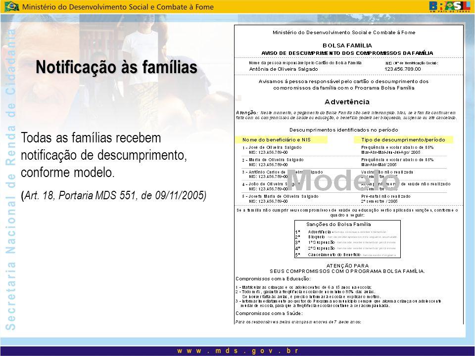 Notificação às famílias Todas as famílias recebem notificação de descumprimento, conforme modelo. ( Art. 18, Portaria MDS 551, de 09/11/2005)