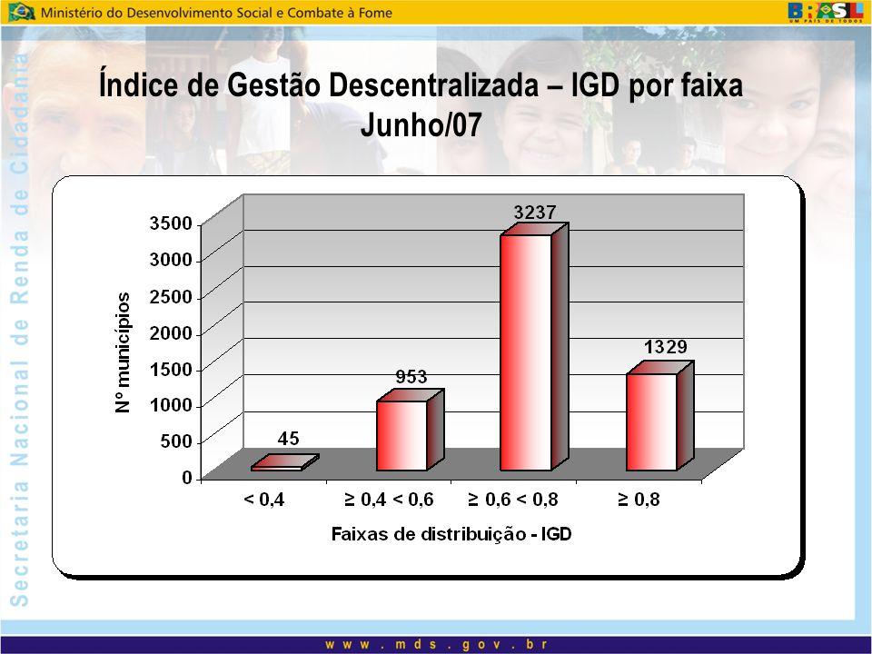 Índice de Gestão Descentralizada – IGD por faixa Junho/07