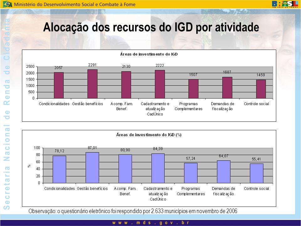 Alocação dos recursos do IGD por atividade Observação: o questionário eletrônico foi respondido por 2.633 municípios em novembro de 2006
