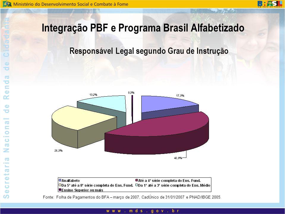 Responsável Legal segundo Grau de Instrução Integração PBF e Programa Brasil Alfabetizado Fonte: Folha de Pagamentos do BFA – março de 2007, CadÚnico