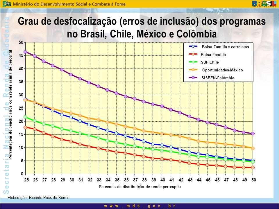 Grau de desfocalização (erros de inclusão) dos programas no Brasil, Chile, México e Colômbia 0 5 10 15 20 25 30 35 40 45 50 25262728293031323334353637
