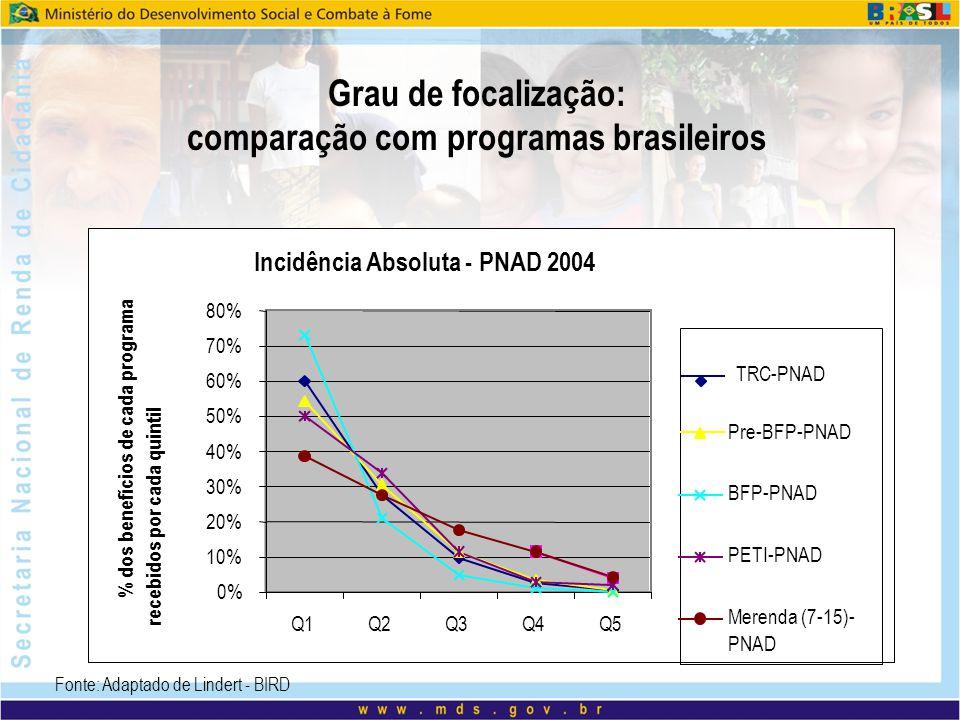 Fonte: Adaptado de Lindert - BIRD Grau de focalização: comparação com programas brasileiros Incidência Absoluta - PNAD 2004 0% 10% 20% 30% 40% 50% 60%