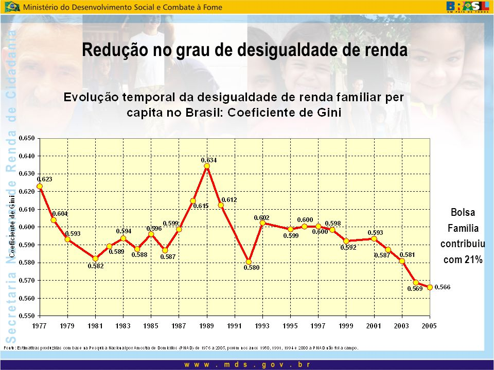 Redução no grau de desigualdade de renda Bolsa Família contribuiu com 21%